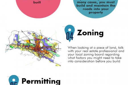 How to buy a new property Infographic