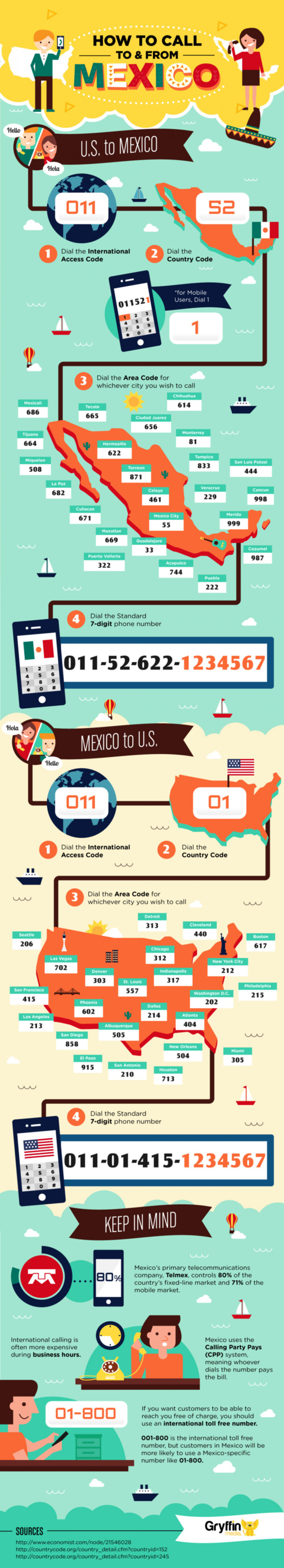 How to Call to and From Mexico Infographic
