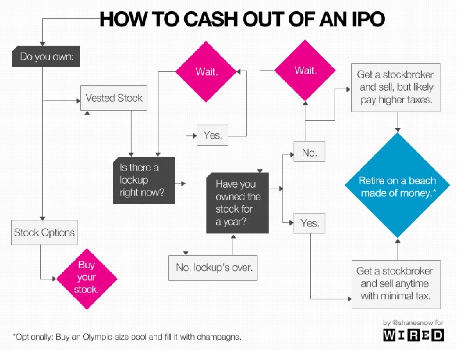How To Cash Out Of An IPO Infographic