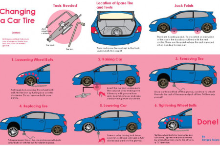How To Change a Tire Infographic