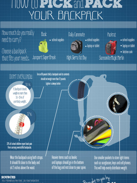 How to Choose a Backpack Infographic