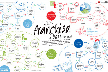 how to choose a franchise business Infographic