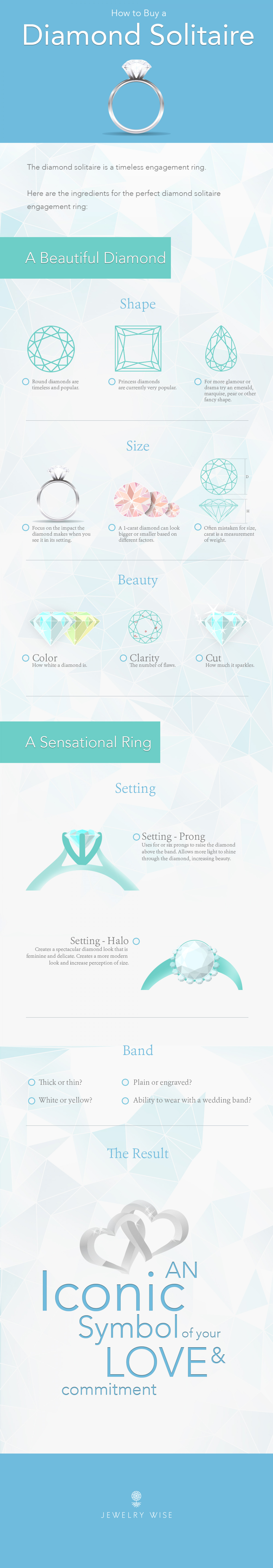 How to Choose a Solitaire Ring Infographic