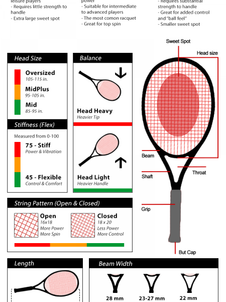 Tennis Racquets ABC Infographic