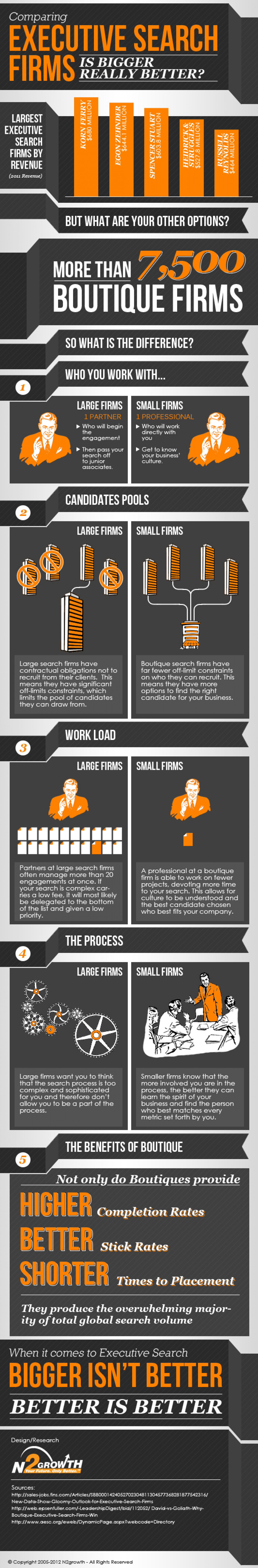 How to Choose an Executive Search Firm Infographic