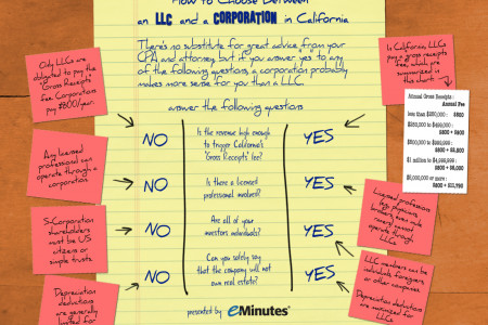 How To Choose Between an LLC and a Corporation in California Infographic