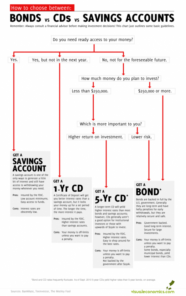 How to Choose Between Bonds, CDs, and Savings Accounts Infographic
