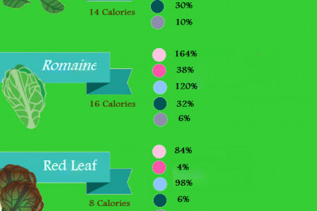 How to Choose the Healthiest Greens? Infographic