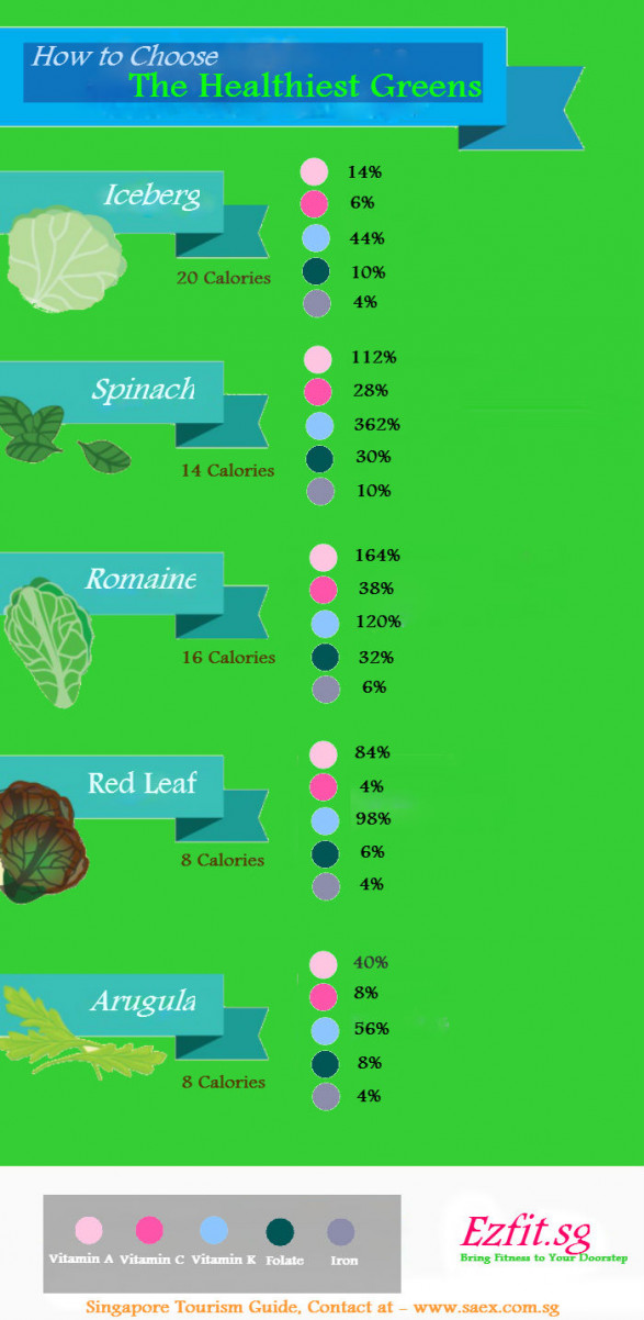 How to Choose the Healthiest Greens?
