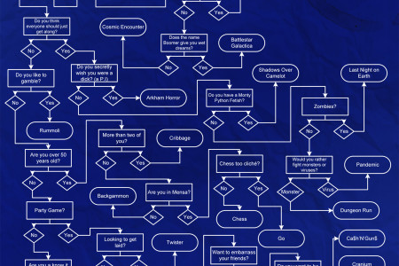 How to Choose the Perfect Board Game Infographic