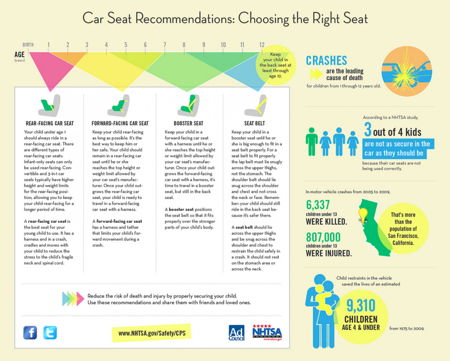 How to Choose the Right Car Seat for Your Child Infographic