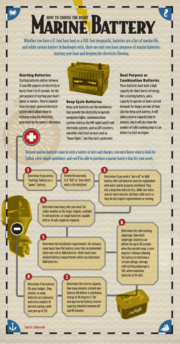 How To Choose the Right Marine Battery Infographic