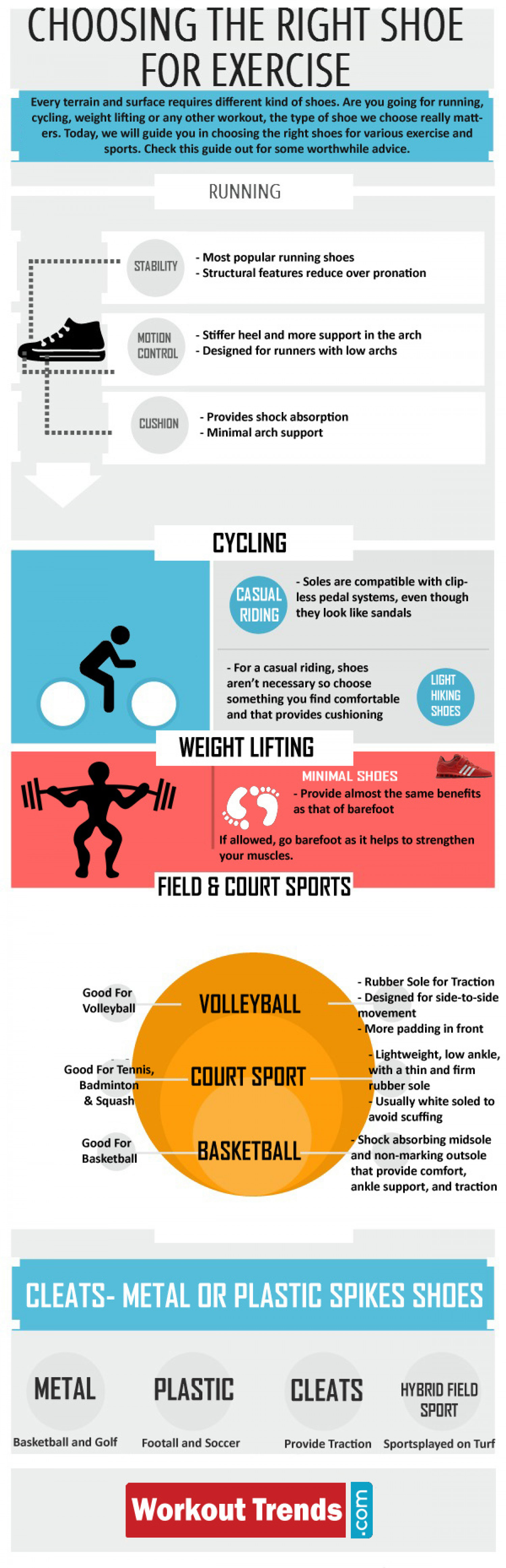 Choosing the Right Shoe for Exercise Infographic