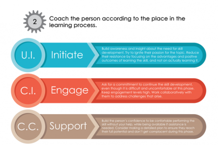 How To Coach Through The Stages Of Learning In 3 Simple Steps Infographic