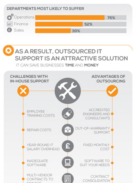 How to combat the cost of IT downtime Infographic