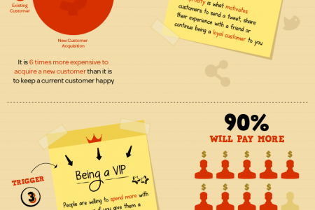 How to Connect With Your Customers Infographic