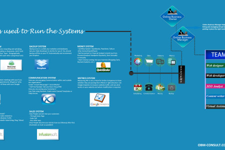 How to create virtual team, design & build systems and then finding right tools to run the systems and processes. Infographic: How to Online Business?  Online Business Manager Infographic