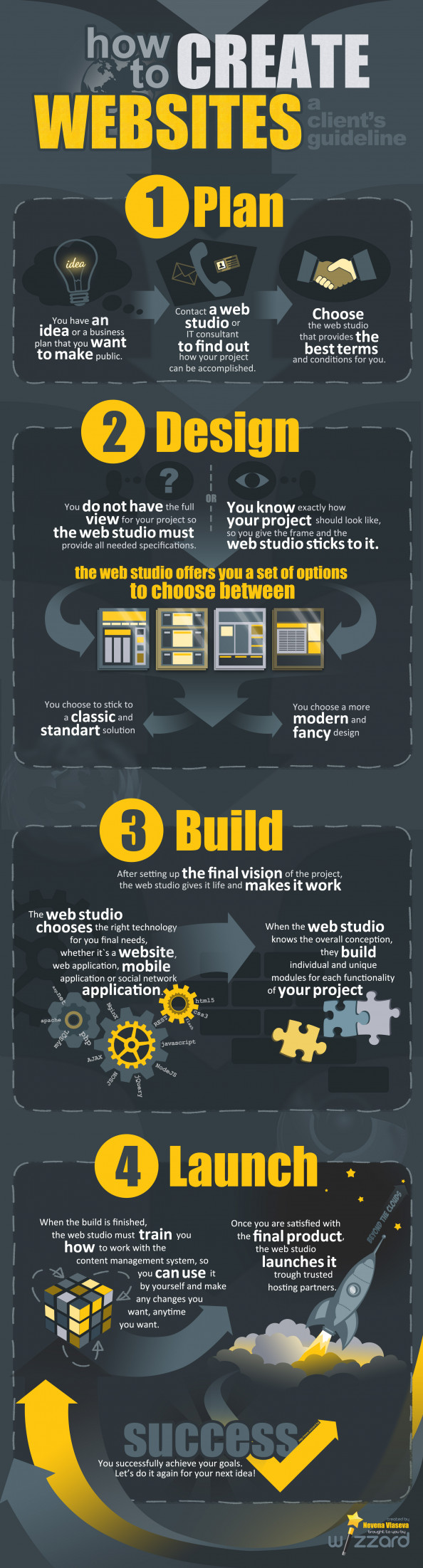 How to create websites Infographic