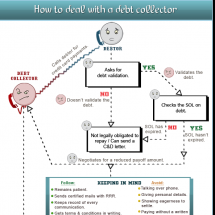 How to deal with debt collectors Infographic