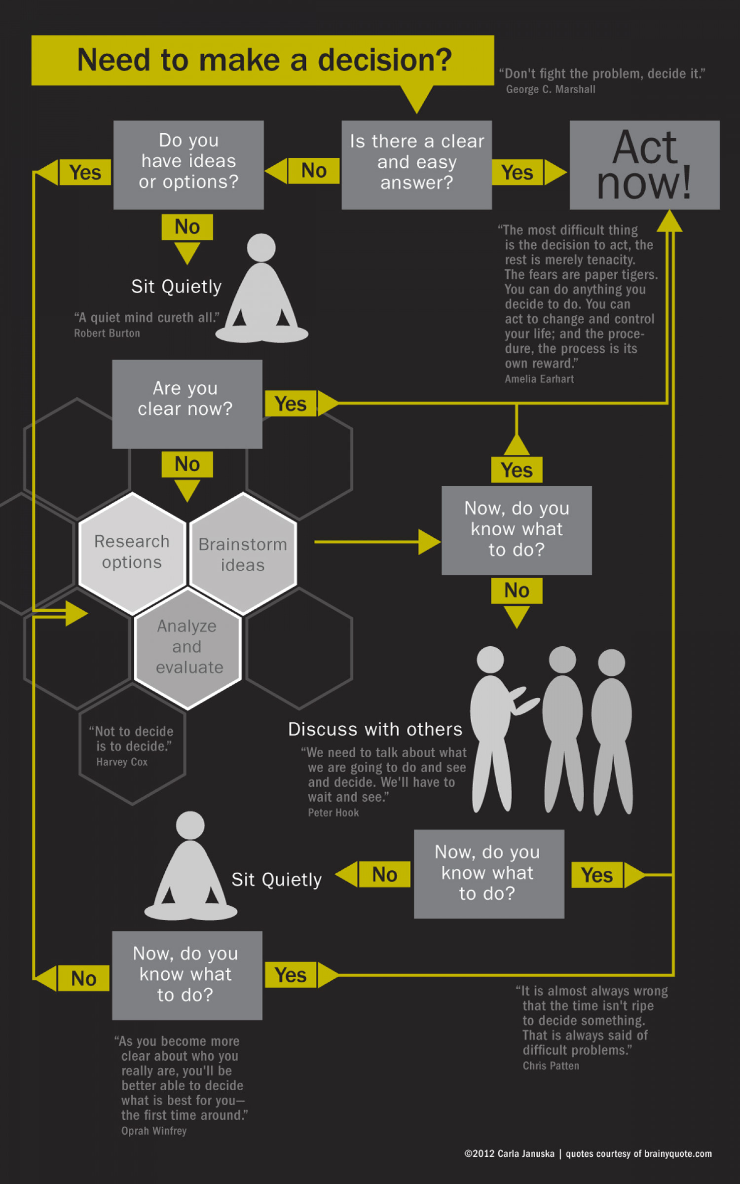 Flowcharts and Sequences on Pinterest | Flowchart ...