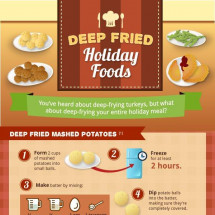 How to deep fry your ENTIRE Thanksgiving dinner Infographic