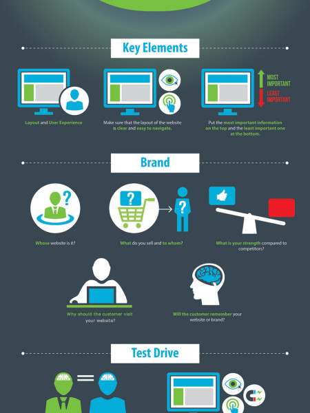 How to Web-Design Successfully? Infographic