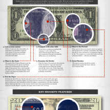 How to Detect Counterfeit Money Infographic