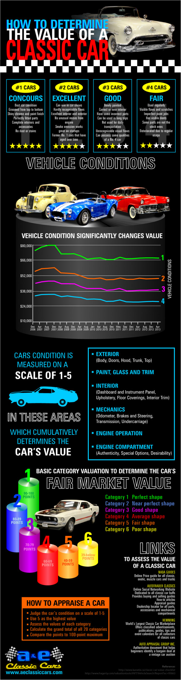 How to Determine The Value of A Classic Car