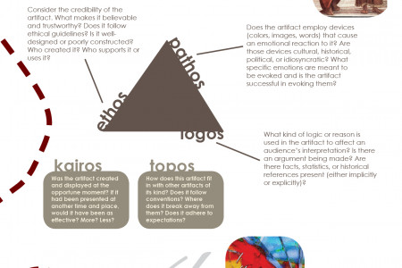 How to Do a Visual Analysis: A Five-step Process Infographic