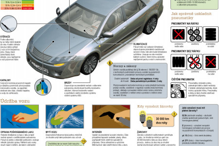 How to do it � car maintenance Infographic