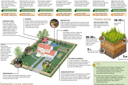 How to do it – Garden foundation Infographic