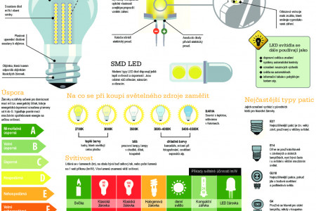 How to do it –lighting Infographic