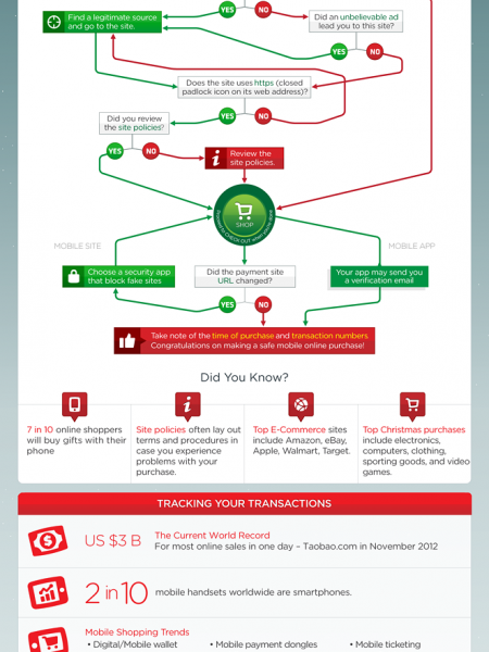 How To Do Your Christmas Shopping Safely On Your Mobile Infographic
