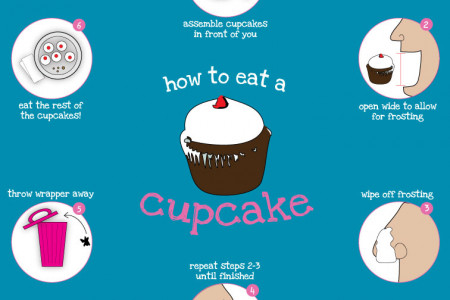 How To Eat A Cupcake Infographic