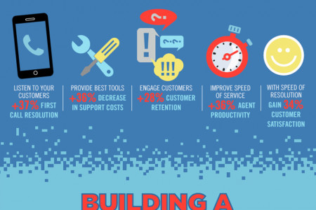 How to Ensure Your Startup's Survival Infographic
