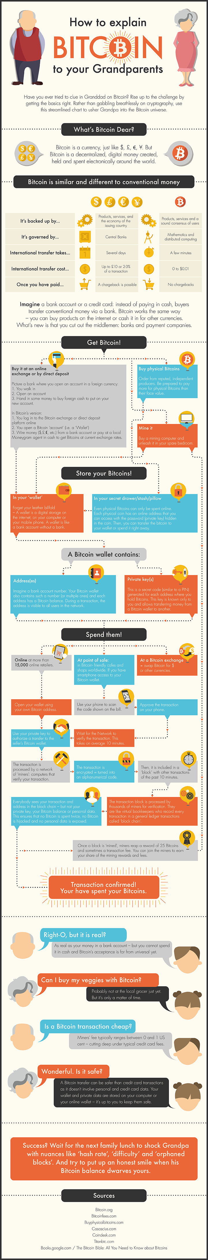 infographic: How to Explain Bitcoin to your Grandparents