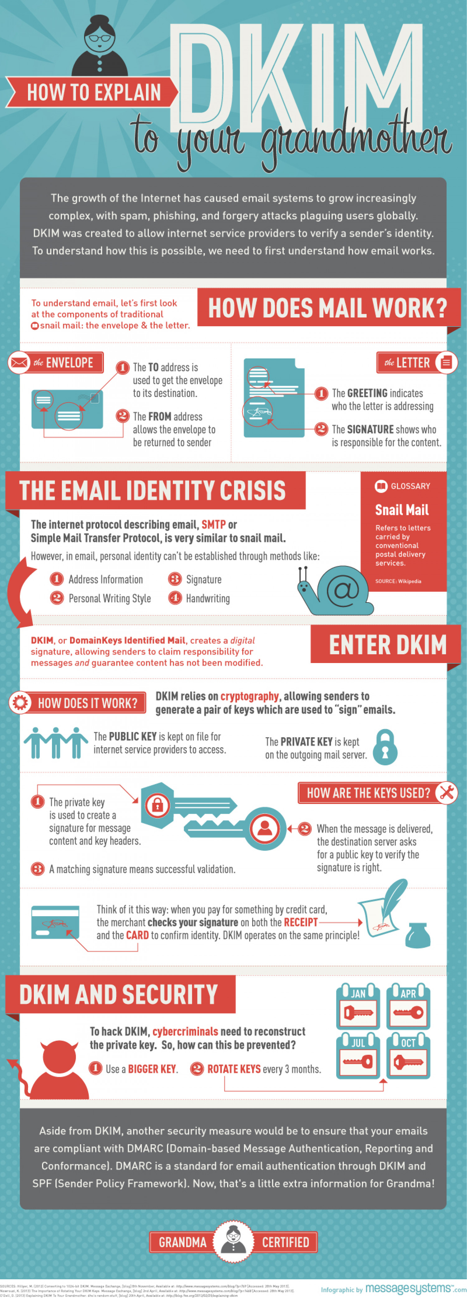 How To Explain DKIM To Your Grandmother Infographic