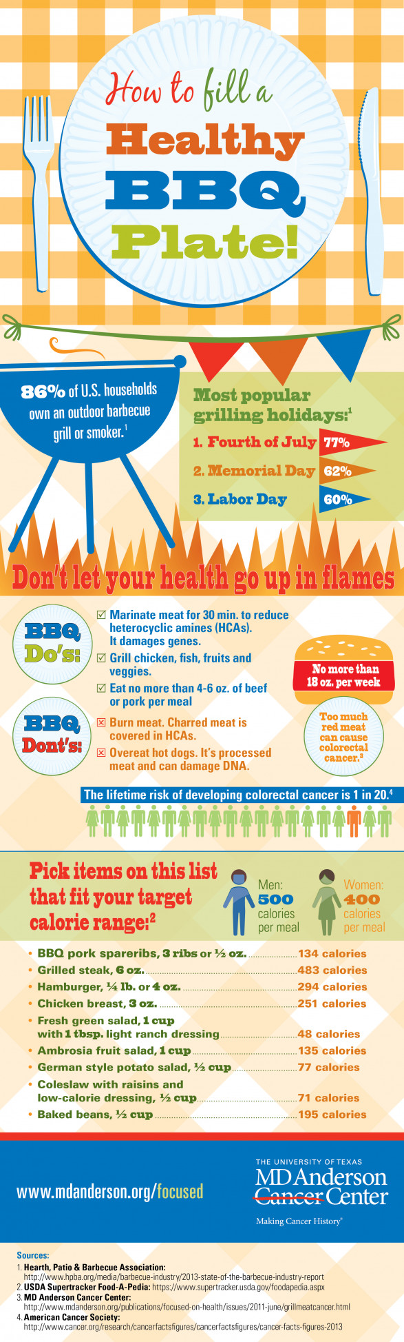 BBQ Infographic How to fill a healthy barbecue plate