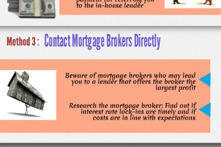 How To Find A Mortgage Lender? Infographic