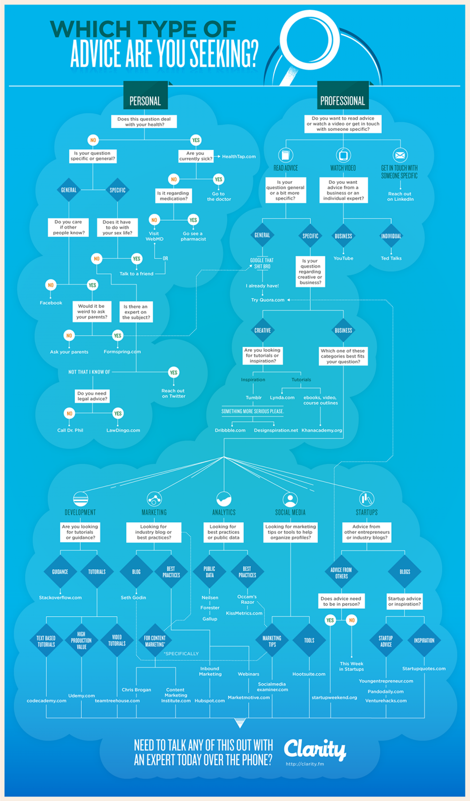How to Find Great Advice for Just About Anything [INFOGRAPHIC] Infographic