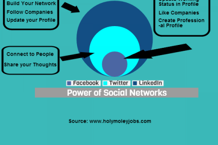 How to find jobs through social network Infographic