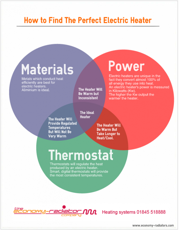How To find The Perfect Heater Infographic