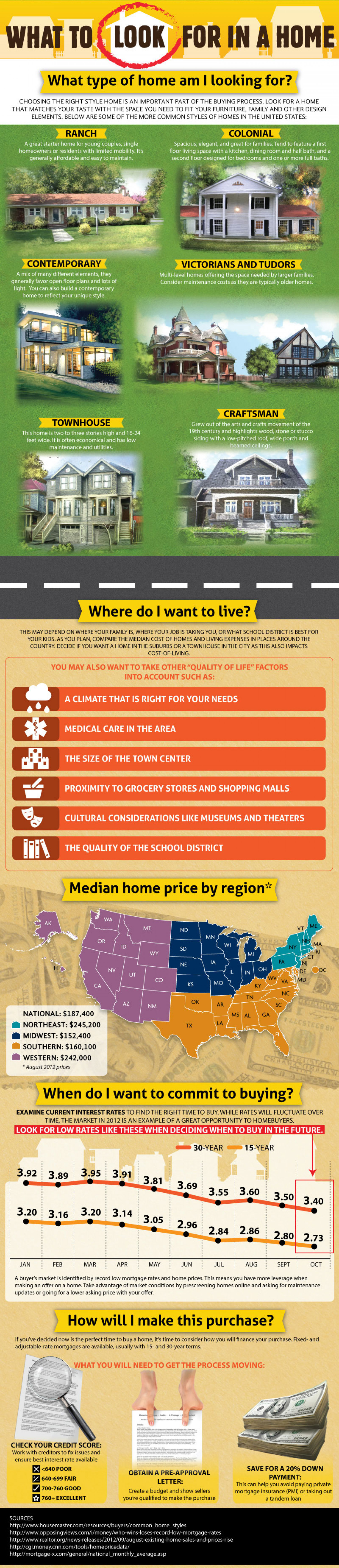 How to Find the Perfect Home Infographic