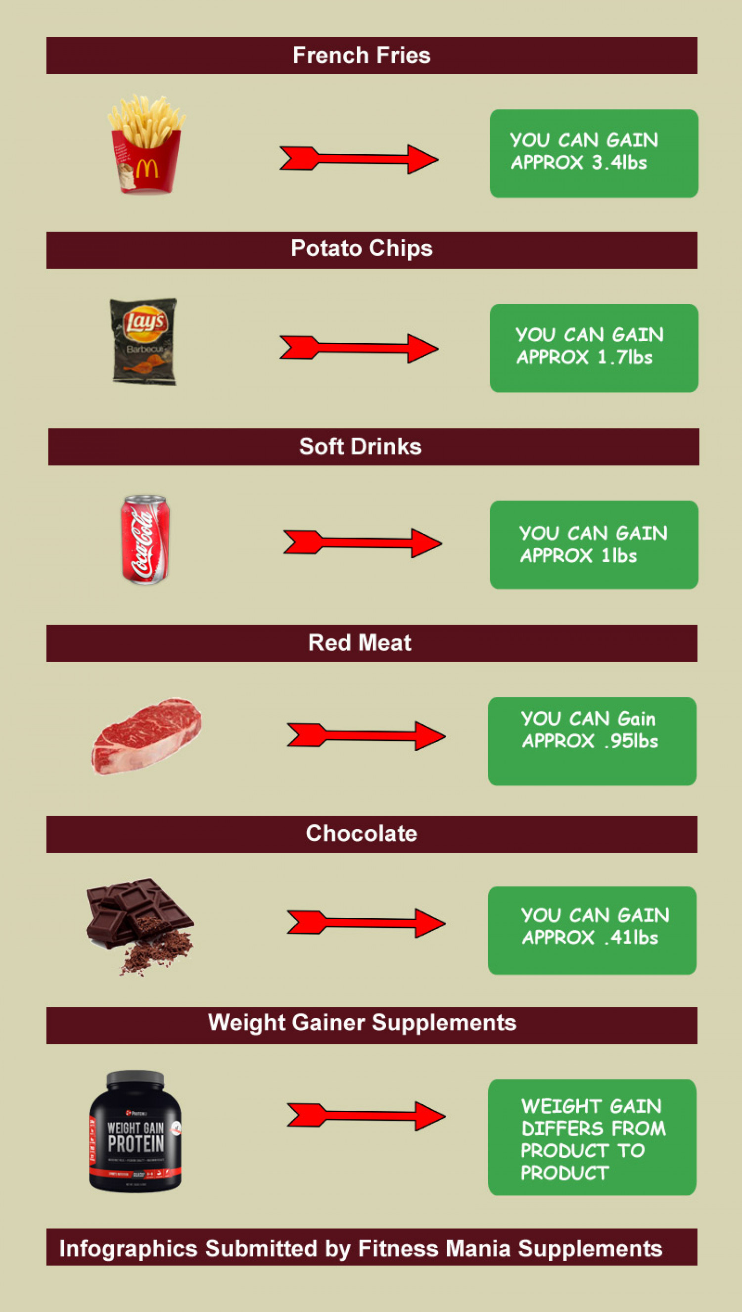 How to gain weight quickly? Infographic