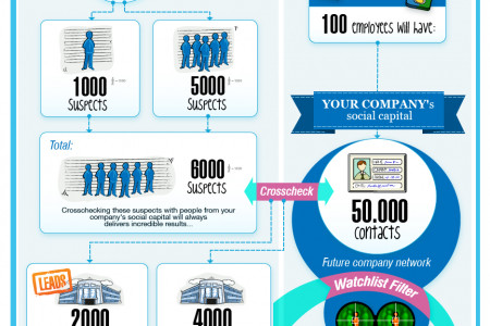 How to Generate Leads in the Social Big Data Business World Infographic