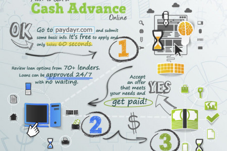 How to Get a Cash Advance Online Infographic