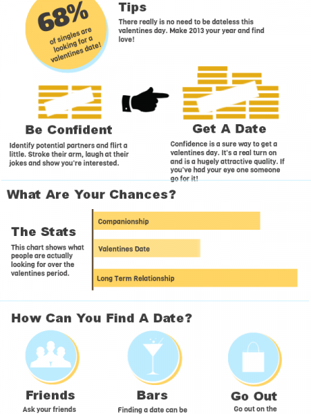 How To Get A Date On Valentines Day Infographic