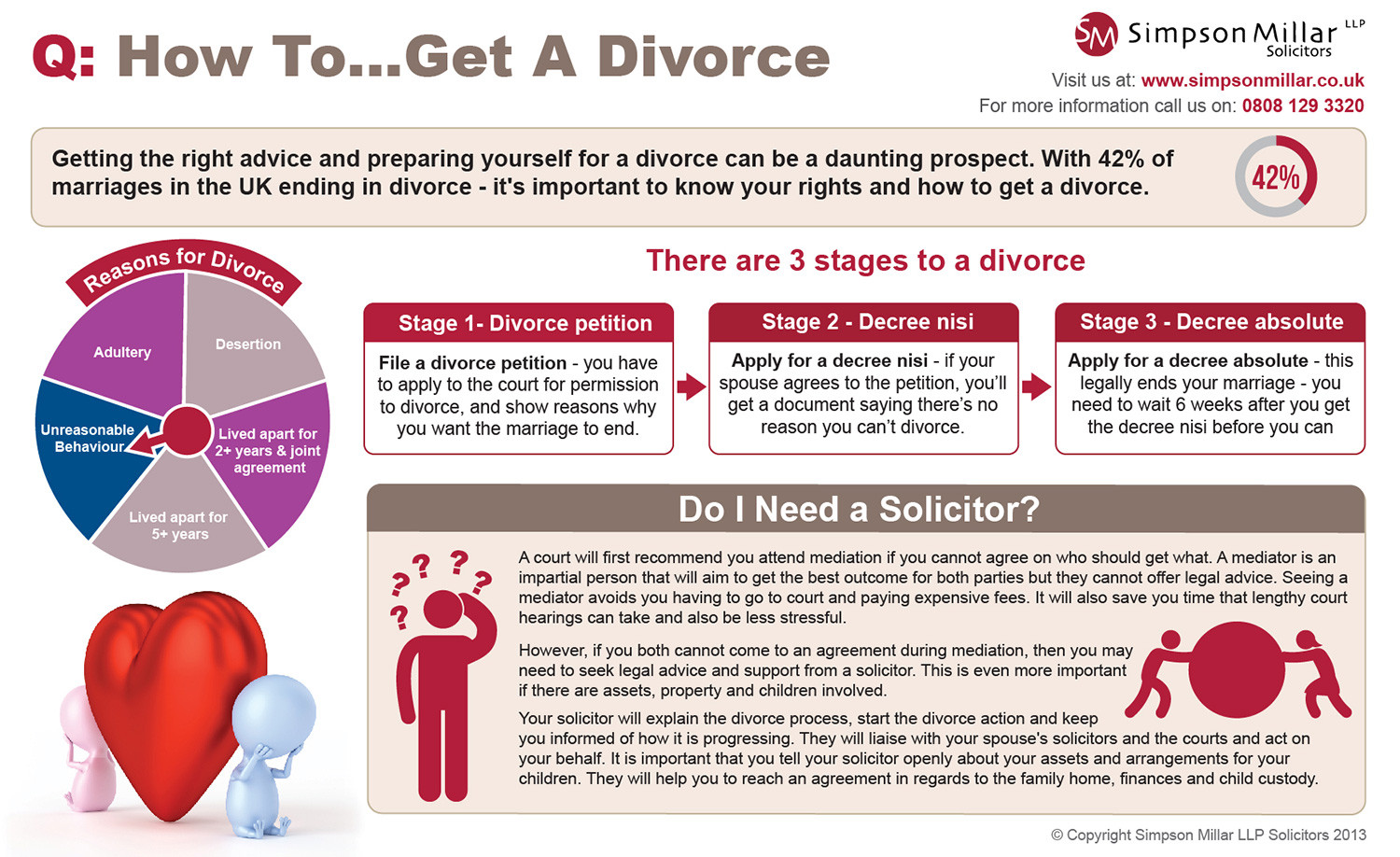 How To Get A Divorce Infographic