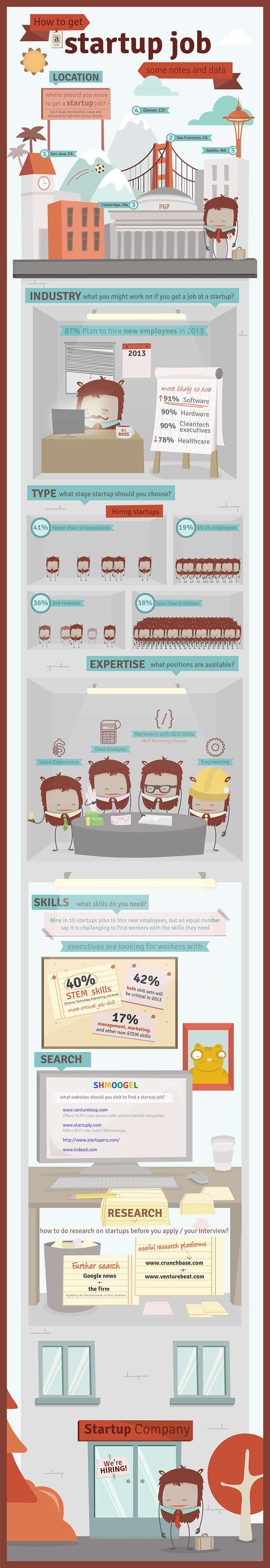 How To Get Startup Job Some Notes And Data [Infographic]