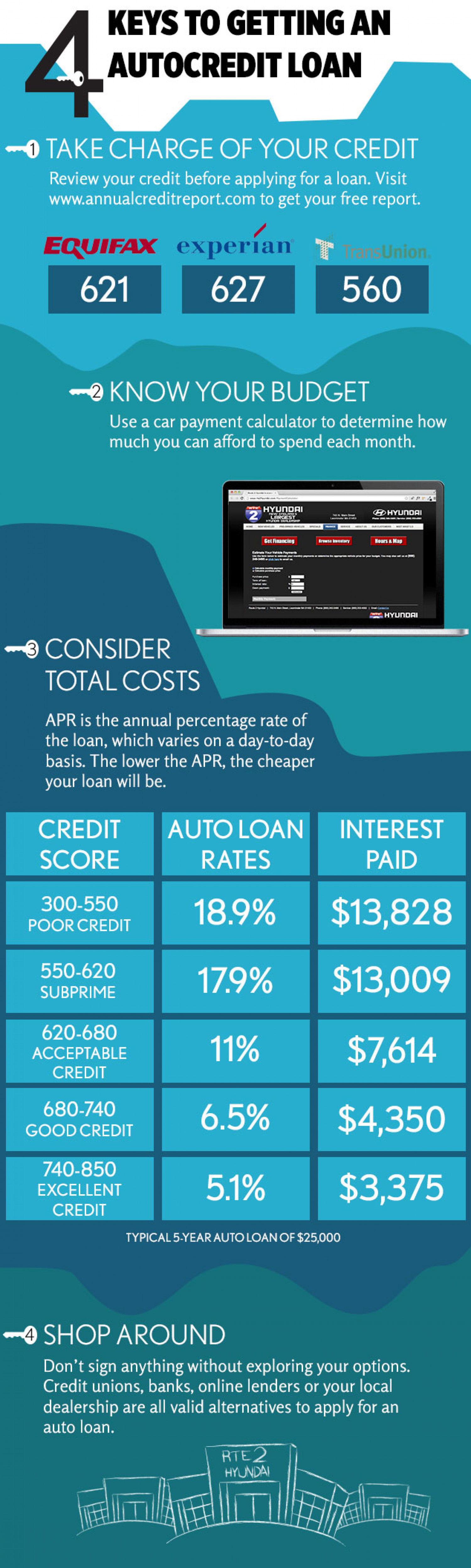 How To Get an Auto Loan Infographic